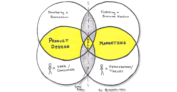 marketing-vs-design