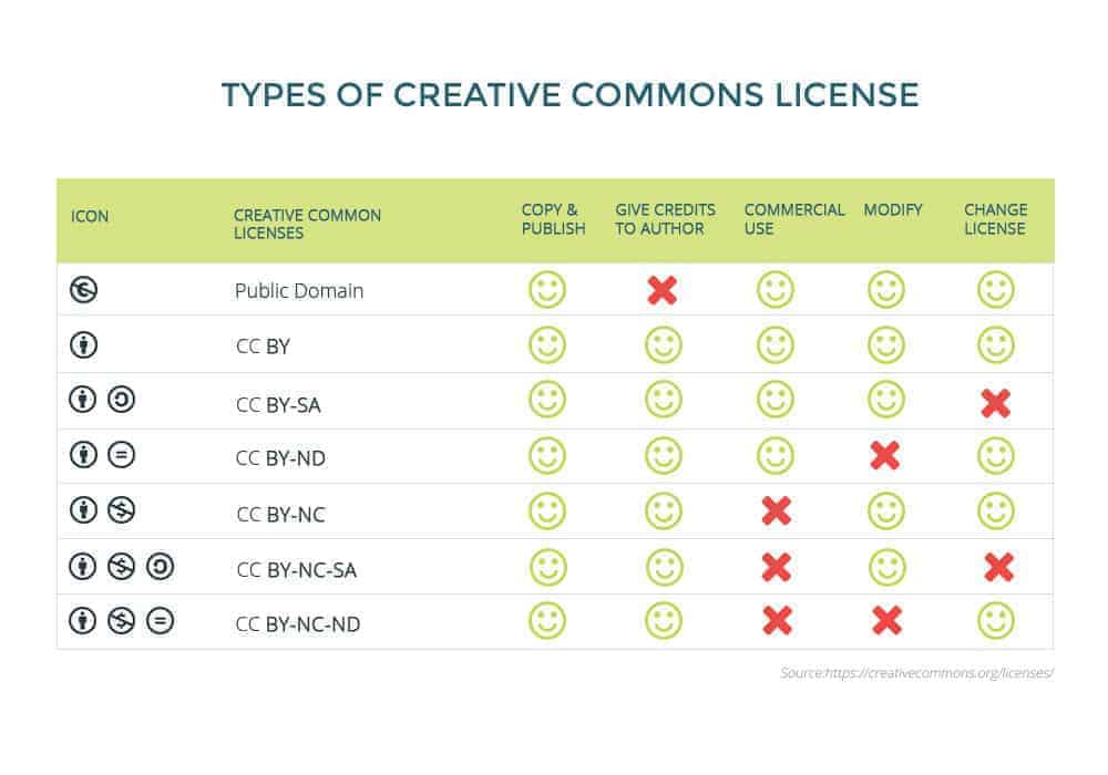 creative-common-licencja-cc