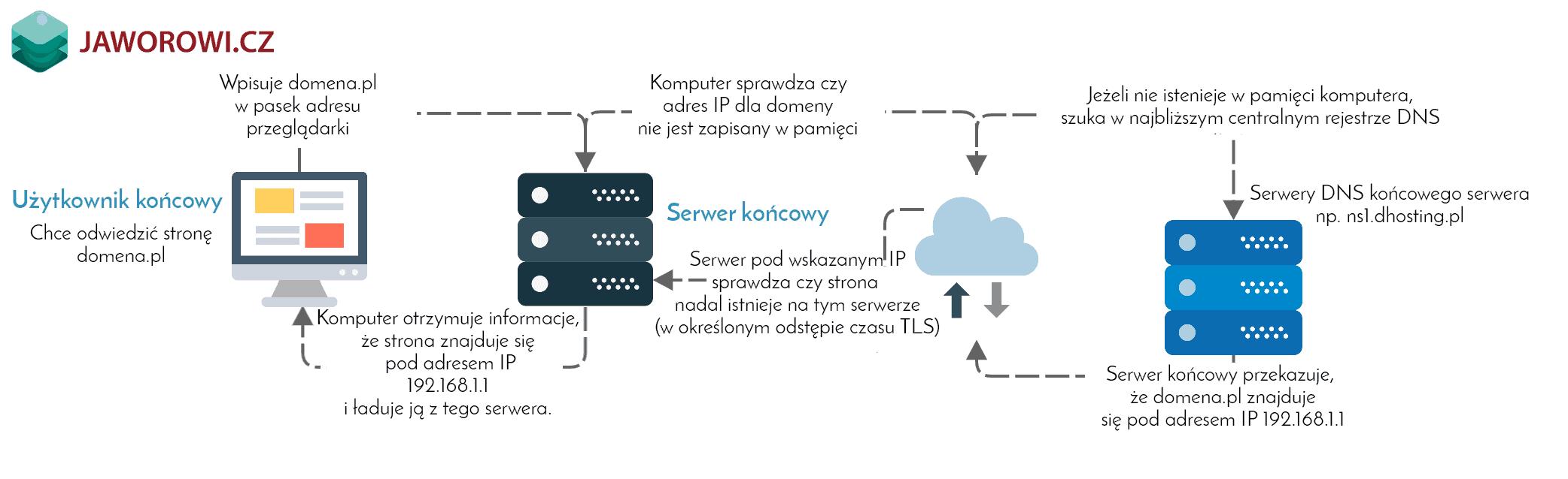 jak działa domena internetowa