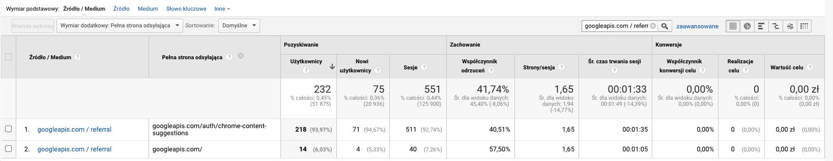 pełna strona odsyłająca google analytics